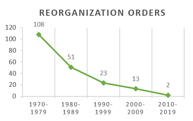 Graph showing Reorganization Orders by decade. 108 in the 1970s; 51 in the 1980s; 23 in the 1990s; 13 in the 2000s; and 2 in the 2010s.